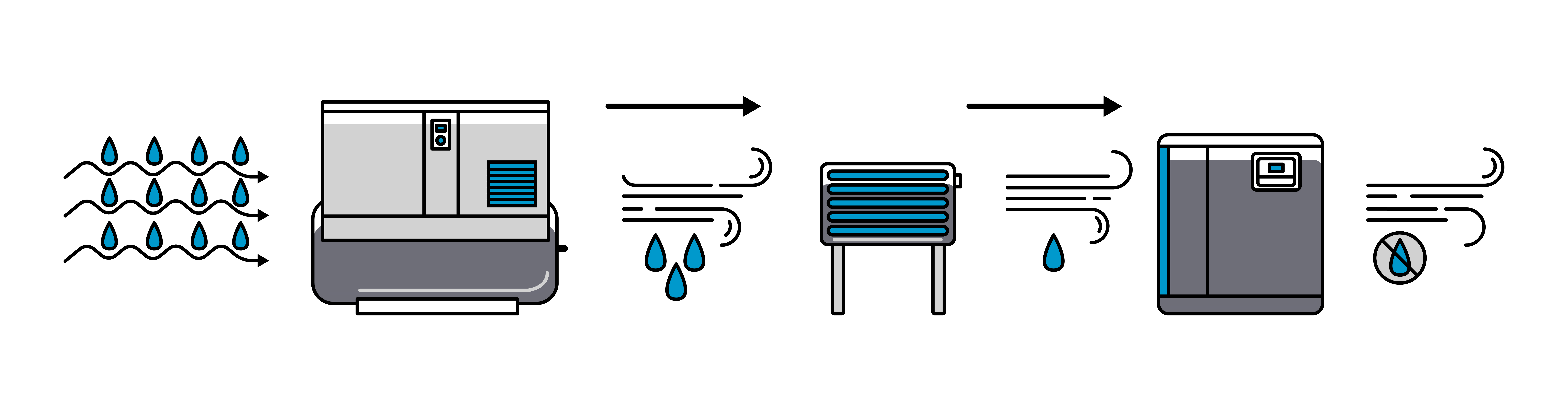 The water can be separated using accessories: aftercoolers, condensation  separators, refrigerant dryers and adsorption dryers. A compressor that  works with ...