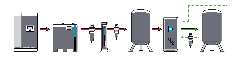 Generating Nitrogen with Pressure Swing Adsorption (PSA