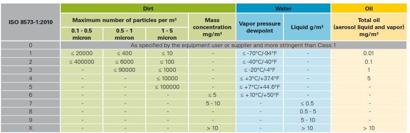 Standards to measure compressed air quality - Atlas Copco UAE